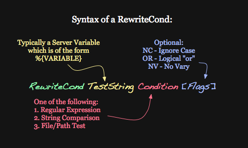 Syntaxe de la directive RewriteCond